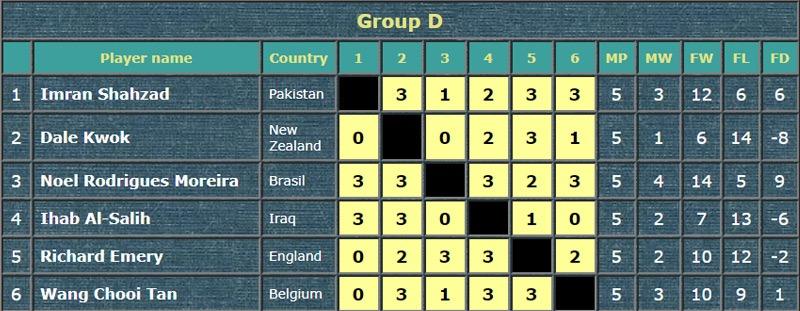 resultado da primeira fase do mundial de snooker em doha qatar