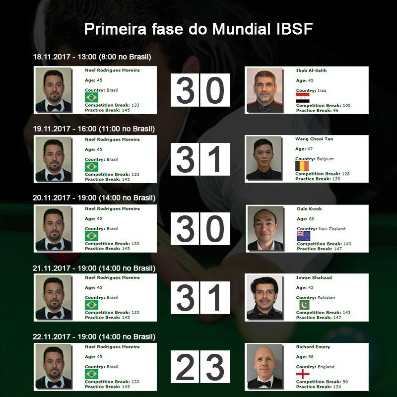 resultado da primeira fase do mundial do qatar ibsf